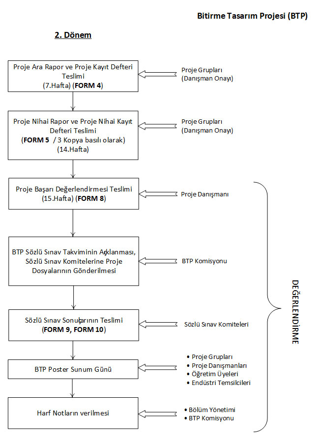 sdp-flow-chart-tr-sm-2